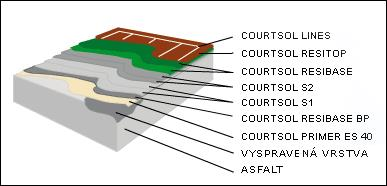 courtsol pro